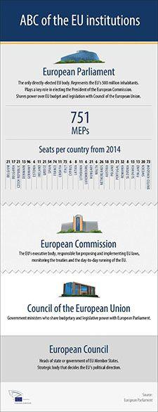 EUROPA - European Parliament - The EU institutions explained