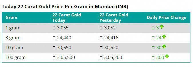 Discover Why The Gold Rate In Usa Is Skyrocketing Gold Rate News India 22 Carat Gold