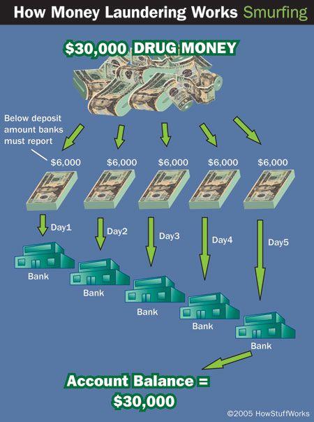 Riciclare soldi al casino