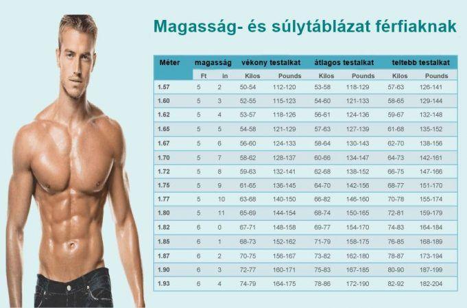 Sulytablazat Ferfiaknak Ennyi Az Idealis Testsuly Magassagod Es Testalkatod Szerint Weight Chart For Men Healthy Weight Charts Human Weight