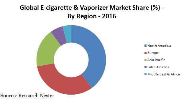 Increasing Awareness about the Harmful Effects of Smoking to Foster the Growth of E-cigarette & Vaporizer Market in Future, according to…