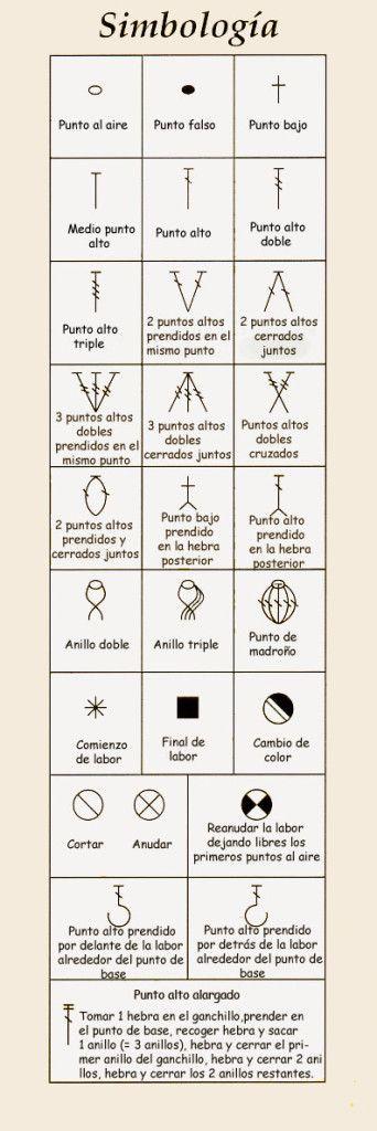 Cómo leer los esquemas: símbolos de crochet   El blog de trapillo.com: