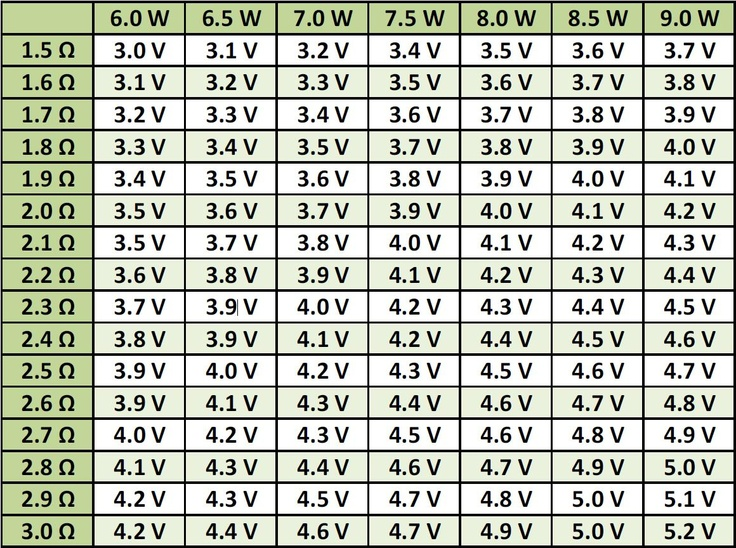 Ohms To Watts Conversion Chart Rebellions