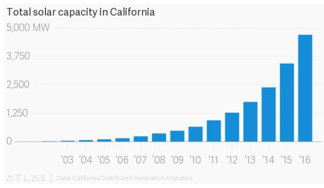 California is getting so much power from solar that wholesale electricity prices are turning negative