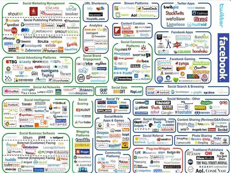 Un regalo para los que creen que FACEBOOK ES TODO =O)     Social media caos  http://blogs.elpais.com/mil-millones-de-vecinos/