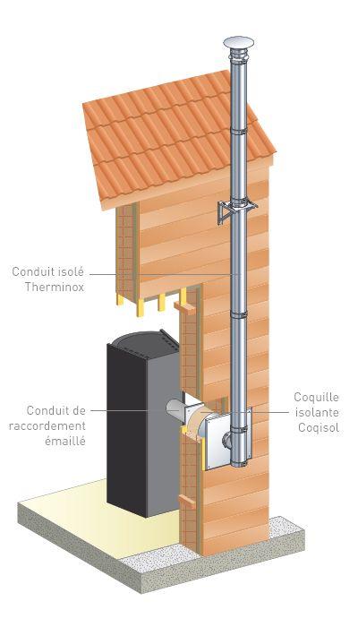 Guide de choix pour conduits de cheminée et sorties de toit - Cheminées Poujoulat