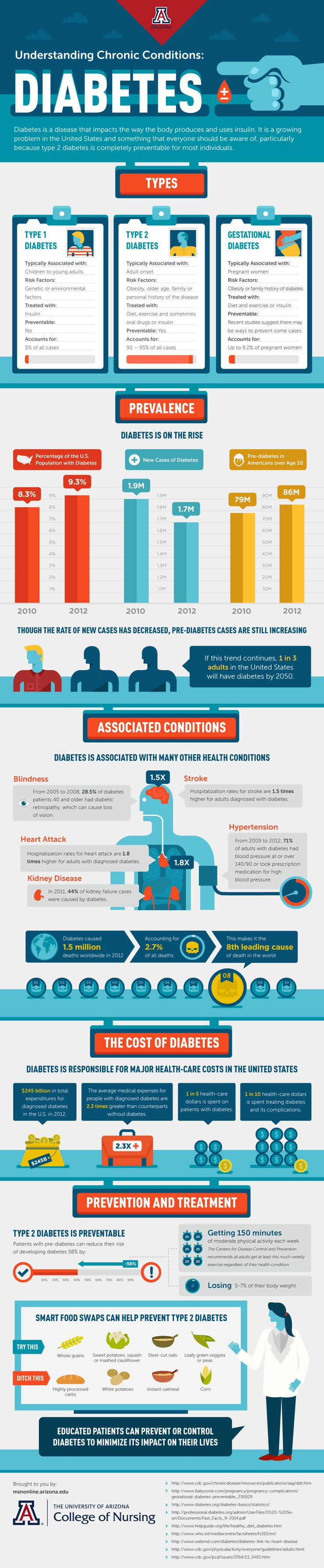 Understanding Chronic Conditions: Diabetes | Online RN to MSN | University of Arizona