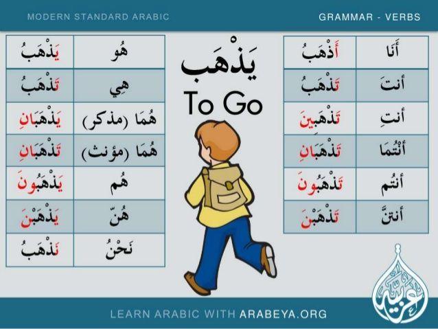 تعلم أفعال اللغة العربية الفصحى الحديثة والمشتركة مع العربية الجزء Letras Arabes Aprender Arabe Aprendizaje