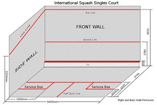 UK Squash Rules for Beginners  Learn to play squash like an ace as we serve you the basic regulations and tactics of this fast-moving indoor court game. The rudimentary rules of squash are listed in a simple and easy-to-follow overview.