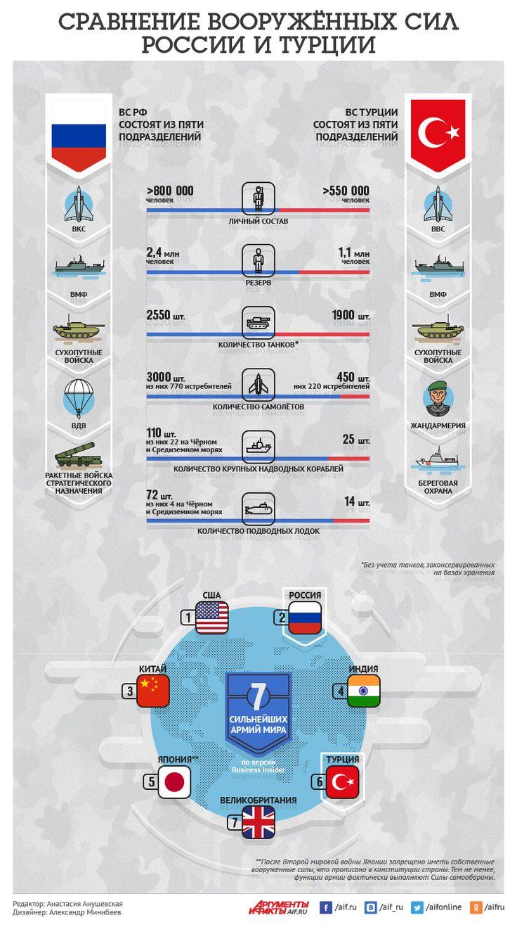 Сравнение вооружённых сил России и Турции. Инфографика | Инфографика | Вопрос-Ответ | Аргументы и Факты
