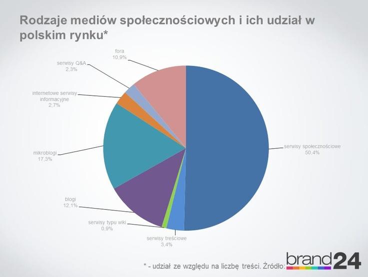 Rodzaj i udział #socialmedia w polskich rynku: http://infosocialmedia.blogspot.com/2012/10/rodzaje-mediow-spoecznosciowych-i-ich.html