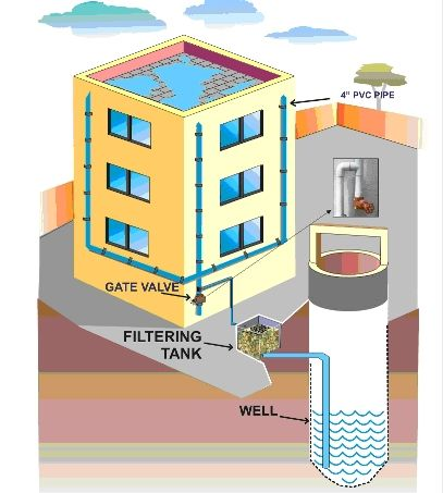 waste water collection treatment systems essay