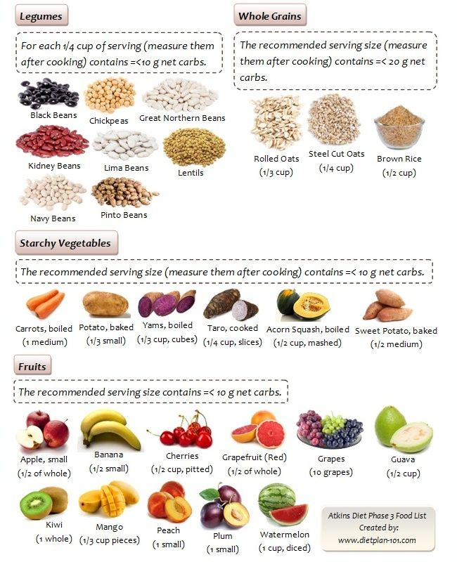 What Foods Can You Have with Atkins Diet?   Diet Plan 101
