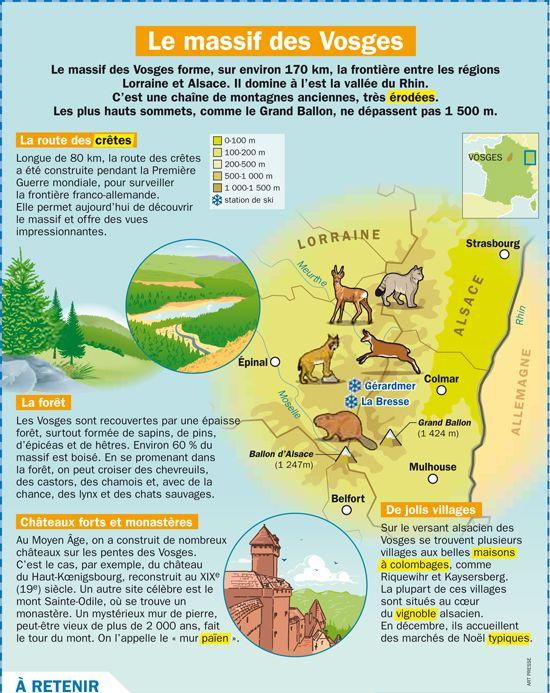 Fiche exposés : Le massif des Vosges