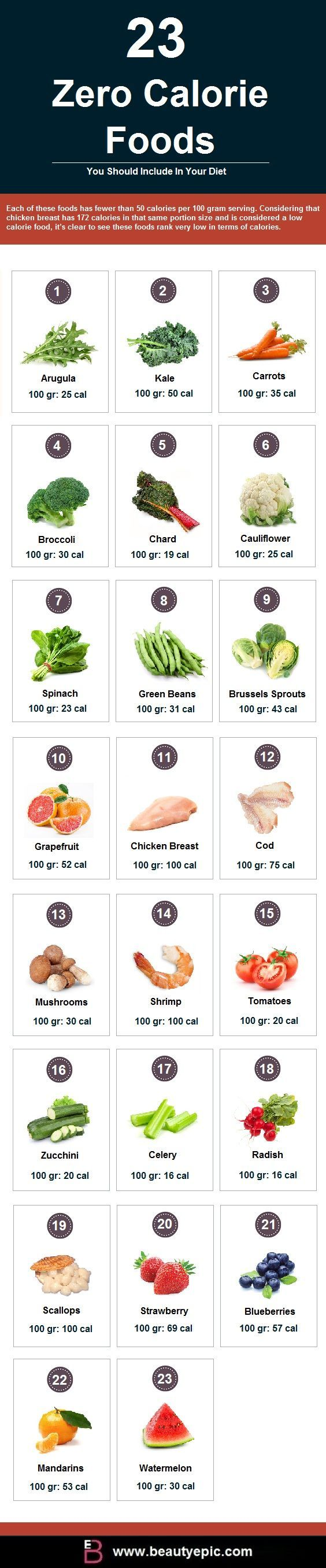 Zero Calorie Foods: Zero Calorie foods or negative calorie foods has always been the choice of most of us to maintain good health