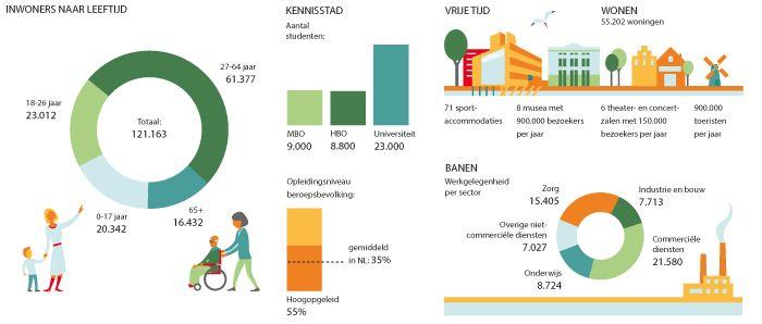 Leiden in een notendop (infographic)