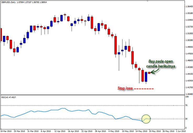 Trik Menghasilkan Uang: Relative Strength Index (RSI)
