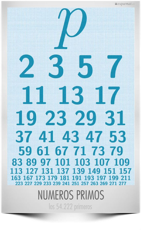 Poster de números primos