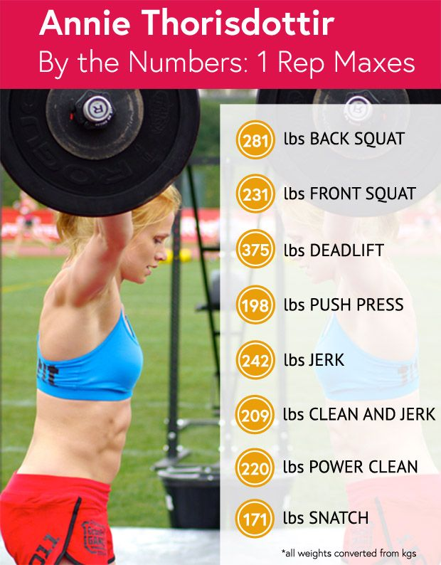 These are the world's fittest woman, Annie Thorisdottir's, 1 rep maxes. How do you measure up?
