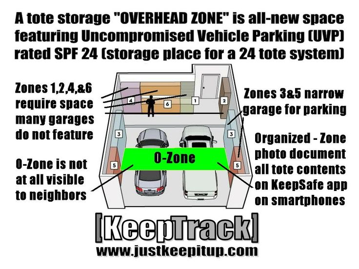 Many Garages Lack The Width And Depth For Traditional Storage Going Overhead Into O Zone Is Inexpensive Solution