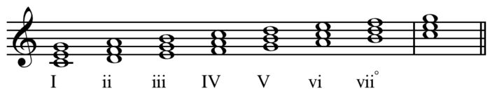 Roman numeral analysis - Wikipedia, the free encyclopedia