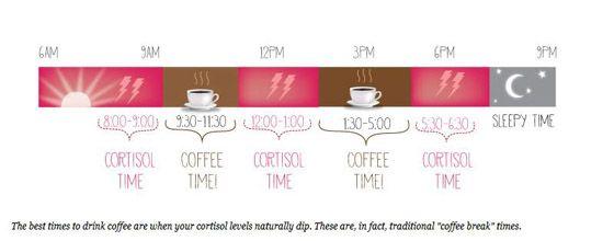 Dit is het beste moment voor een kopje koffie - Gazet van Antwerpen: http://www.gva.be/cnt/dmf20170817_03021601/dit-is-het-beste-moment-voor-een-kopje-koffie