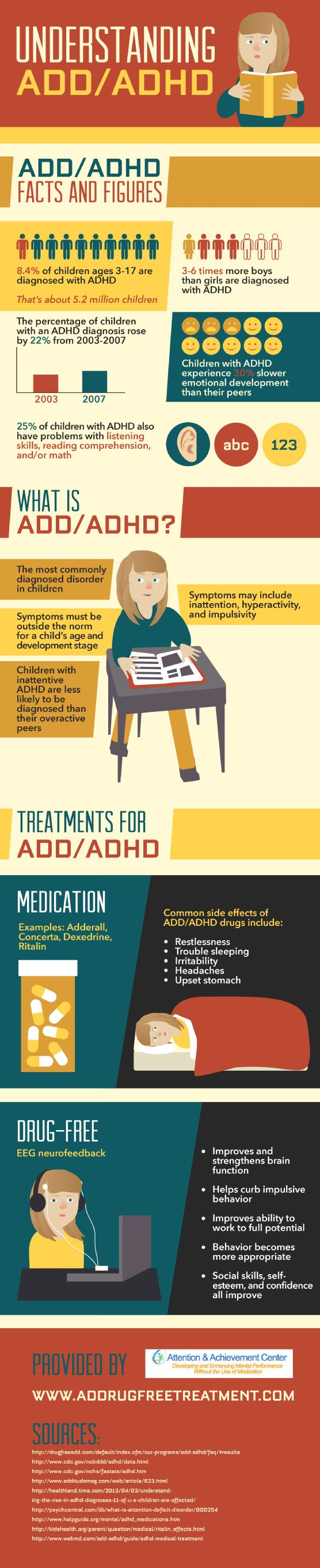 Although there are about 5.2 million children diagnosed with ADHD, boys are 3 to 6 times more likely than girls to be diagnosed with the disorder. This infographic from an ADD and ADHD treatment center has more information.