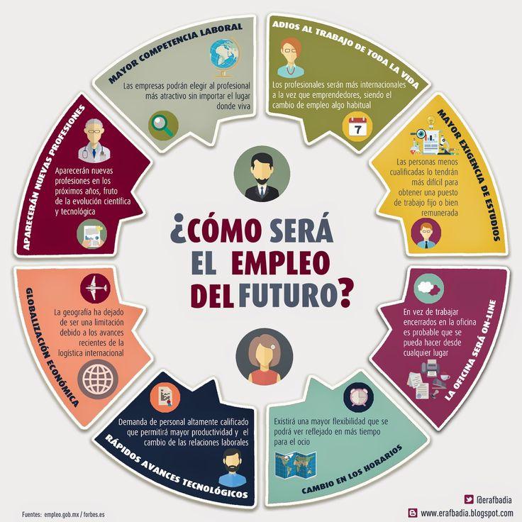 Hola: Una infografía sobre Cómo será el trabajo del futuro. Vía Un saludo