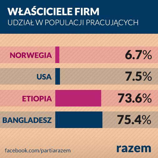 """""""Zausz firmę""""? Wyprzedziliśmy już maruderów: Norwegię i USA. Przed nami liderzy przedsiębiorczości: Etiopia i Bangladesz."""