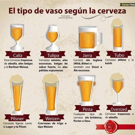 Tipos de vasos según la cerveza.