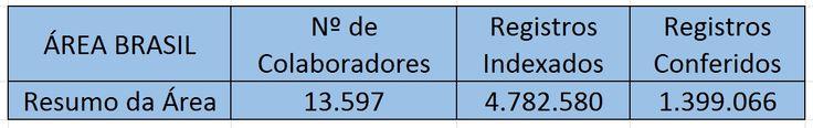 Eis os resultados da indexação no  Brasil em 2014. Parabéns a todos! Saiba mais em http://www.familysearch.org/indexing  #indexacao #conferencia #familysearch