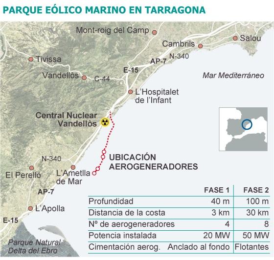La nuclear de Vandellòs condiciona el primer parque eólico marino  El CSN pide garantía de que no afectará a la defensa frente a una incursión aérea