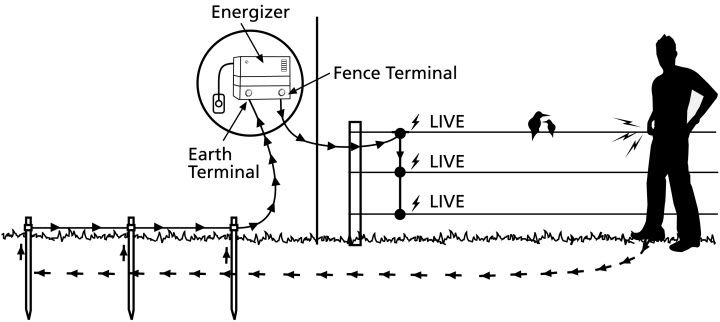 Schematic Diagram Of Electric Fence With Energizer To Fence Terminal And Live Or Ground System Wiring Diagram Teknologi