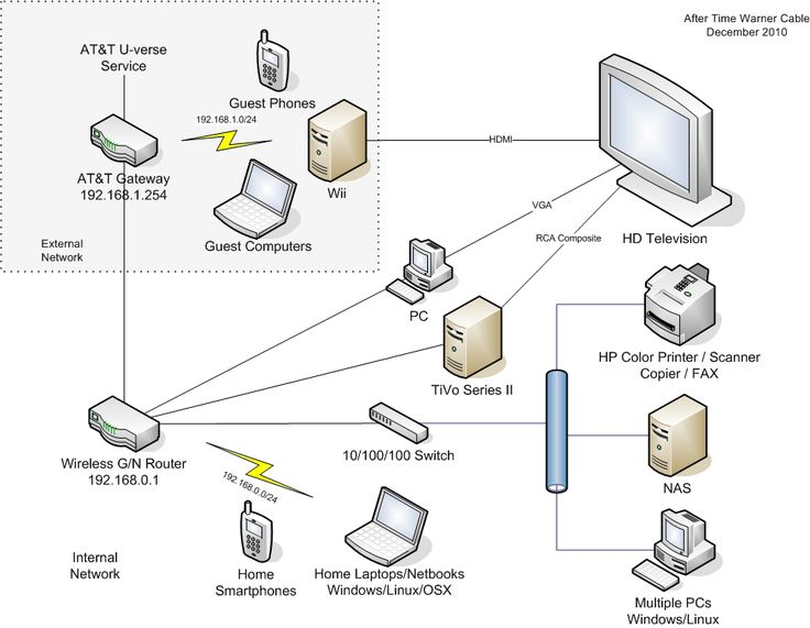 comcast phone hook up diagram