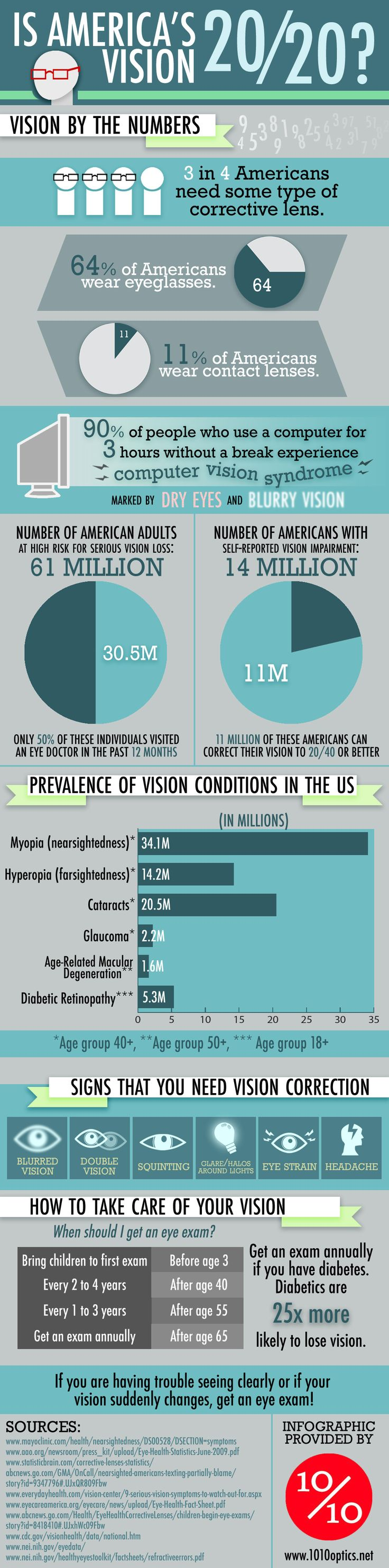 Interesting infographic about Vision in the US. I wonder if anyone has made a UK version?