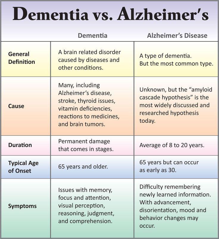 Differences Between Dementia & Alzheimer's - Alternatives for ...