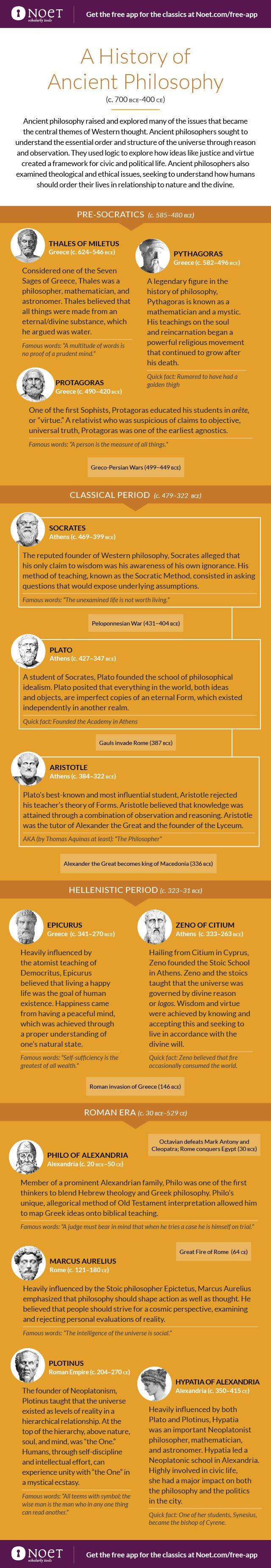 Noet-Infographic_Ancient-Philosophy-2
