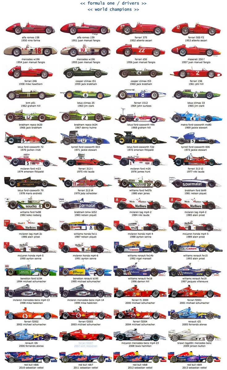 Graphic of Formula 1 Championship Winning Cars/Drivers 1950-2013 #RePin by AT Social Media Marketing - Pinterest Marketing Specialists ATSocialMedia.co.uk