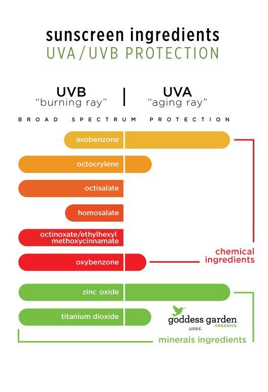 how to make safe sunscreen