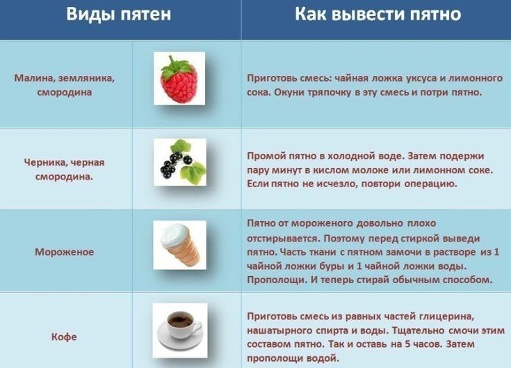 Полезные таблички для хозяек — как выводить пятна | Naget.Ru