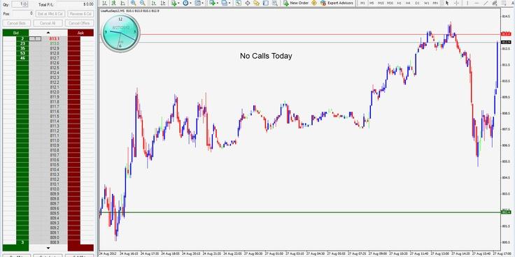 Trend Trading Emini Futures http//tradingstarprodot