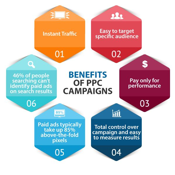 PPC can help you Achieve a vast number of #Business and #Marketing Goals. connect us #Matrixbricks : goo.gl/5BT5mE  #promote #website #advertising #PPC #Internetmarketing