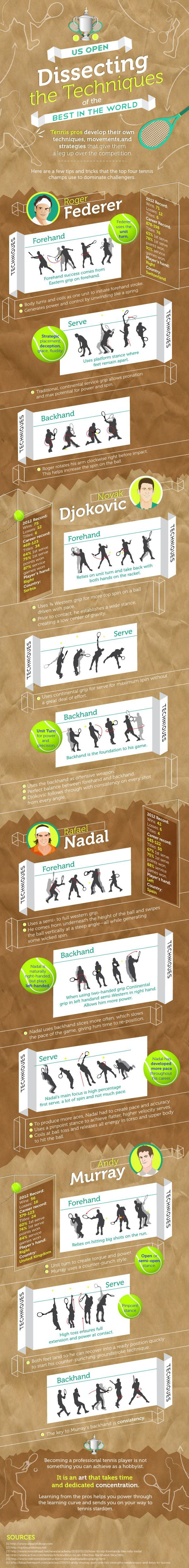 The tennis techniques of the top 4 tennis players: Novak Djokovic, Roger Federer, Rafael Nadal, and Andy Murray   Find more tennis ideas, quotes, tips, and lessons at #lorisgolfshoppe
