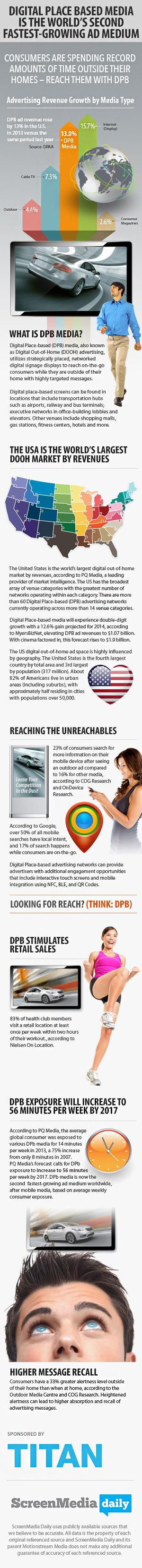 USA Digital Out-of-Home (DOOH) Advertising Networks - ScreenMedia Daily