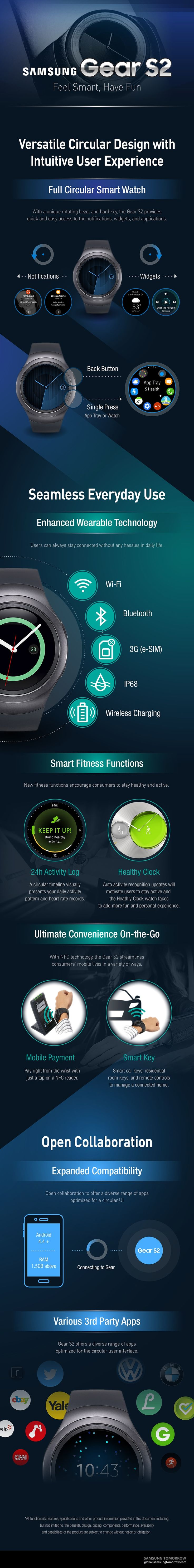 [Infographic] Circular Design and Intuitive UX of Gear S2 9/4/15 by SamsungTomorrow