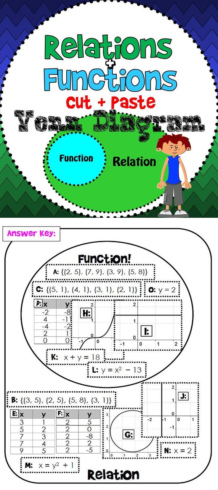 """(free) Students cut and paste relations {as seen in tables, graphs, ordered pairs and equations} and sort them onto a Venn diagram. The """"inner circle"""" of the Venn diagram is only where functions go as functions are always relations but relations are not always functions. This is a good introduction to functions and when relations are considered functions and when they are not."""