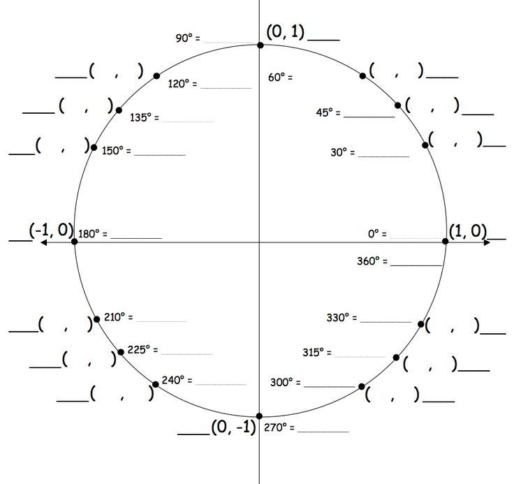 Blank Unit Circle Chart - Google Search