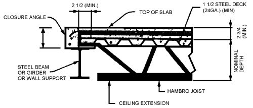 Hambro MD2000 Floor System combines composite joists with ...