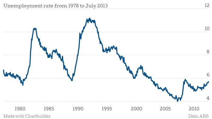 Australian Unemployment CHART 1978 to July 2013