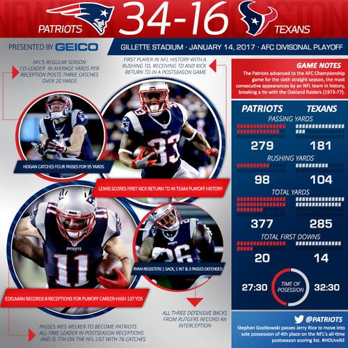 We break down the important stats and milestones from the Patriots 34-16 win over the Texans in this week's infographic.